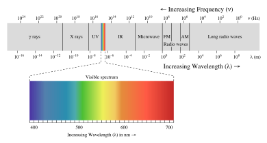visible light in the electromagnetic spectrum